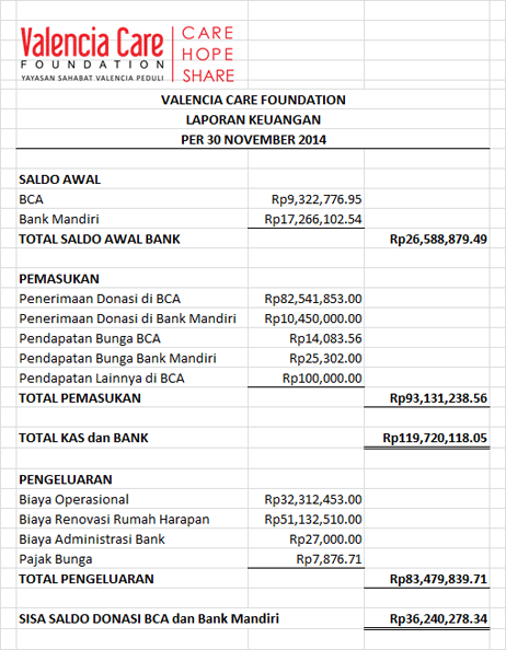 Laporan Keuangan November 2014