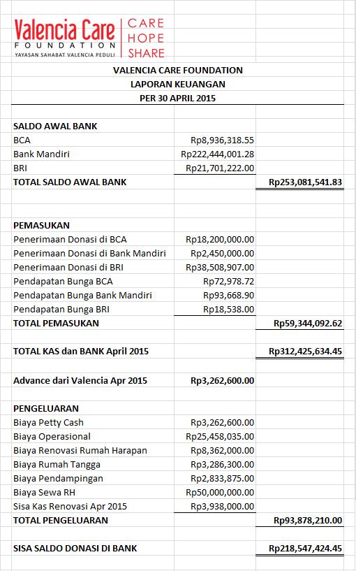 Laporan Keuangan April 2015
