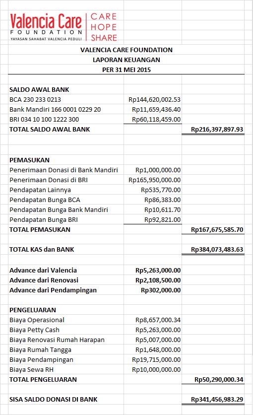 Laporan Keuangan Mei 2015