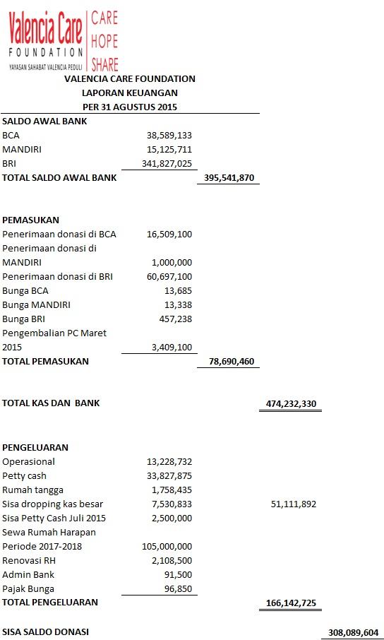 Laporan Keuangan agustus 2015