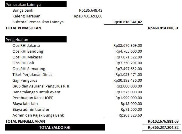 Lap keuangan agustus 2017(2)
