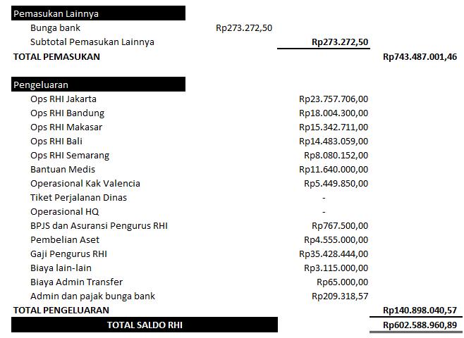 Lap keuangan Oktober 2017(2)