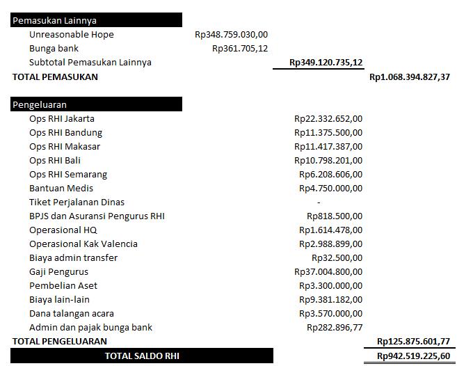 Lap keuangan desember 2017(2)