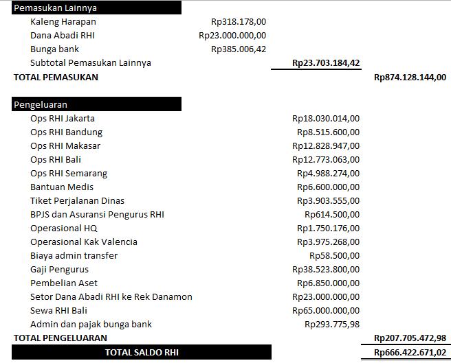 Lap keuangan februari 2018(2)