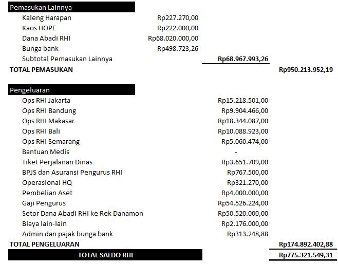 Lap keuangan april 2018(2)