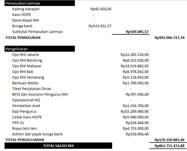 Lap keuangan mei 2018(2)